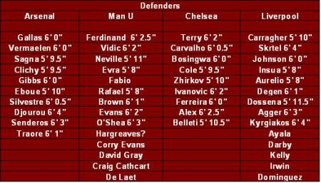 Comparing the defenders of the top 4 squads