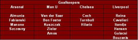 goalkeepers of the top 4 squads