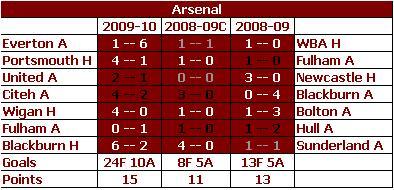 Arsenal - YoY Comparison