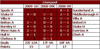 Liverpool - YoY Comparison