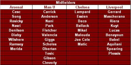 List of Midfielders in top 4 squads