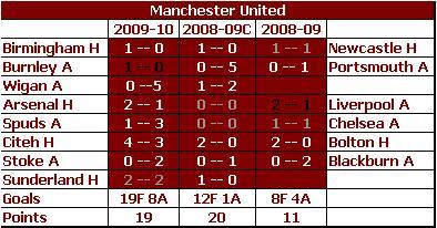 Manchester United - YoY Comparison