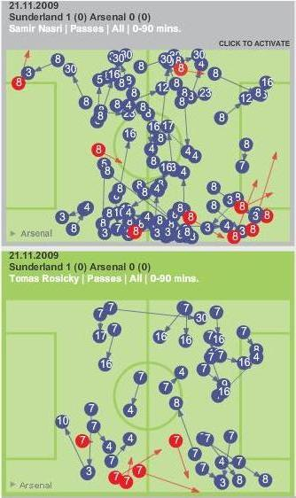 Movement of Nasri/Rosicky against Sunderland