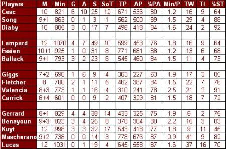 midfielders comparison nov 10 2009