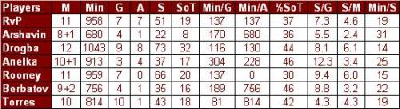 strikers stats comparison 10 nov 2009