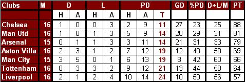 Premier League Table ��� A Different Perspective | Desi Gunner