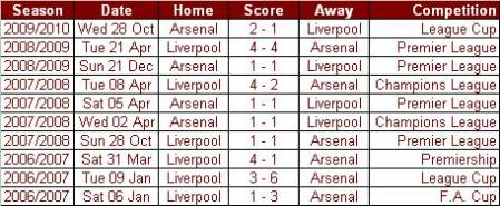 Liverpool Vs Arsenal Head to Head Last Ten Games
