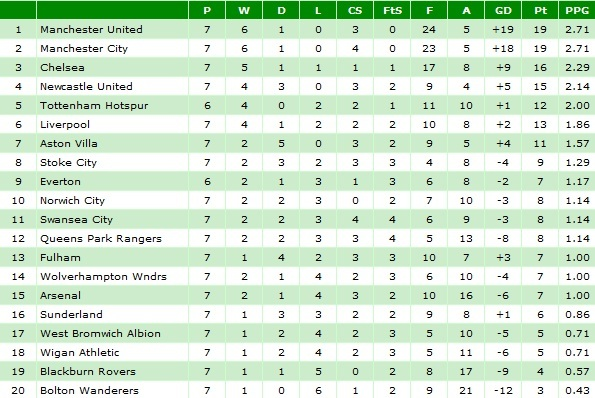 Arsenal season review 2011 12 the broad picture desi gunner - Spanish league point table ...