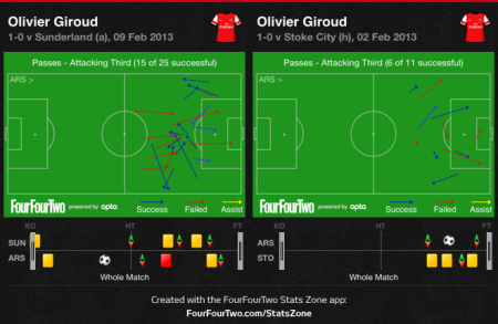 Giroud Passes Made Final Third