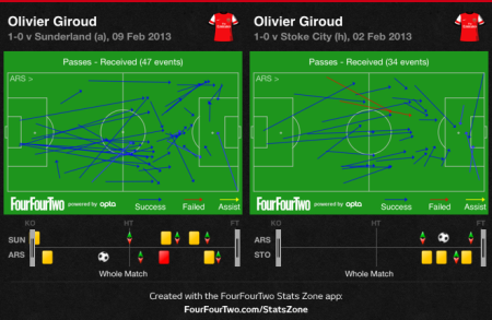 Giroud Passes Received