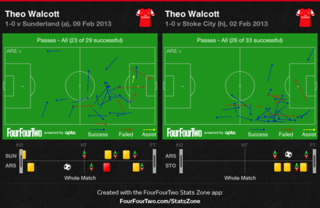 Walcott Passes made