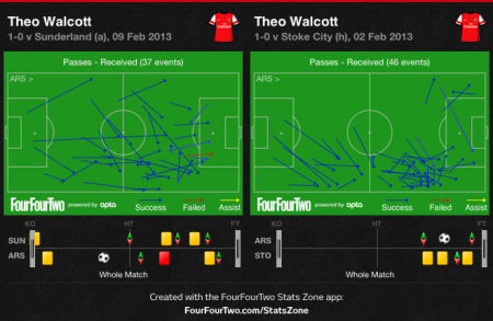 Walcott passes received