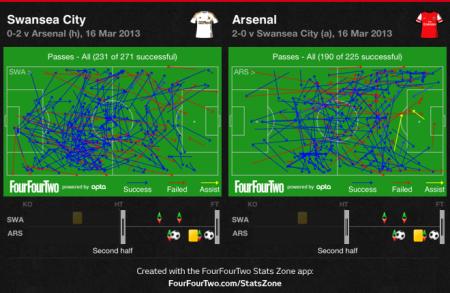 All passes comparison 2nd half