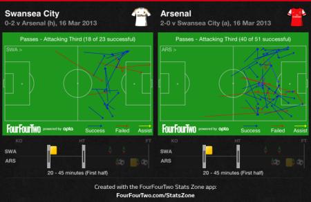 Final third passes comparison 20 to 45 mins