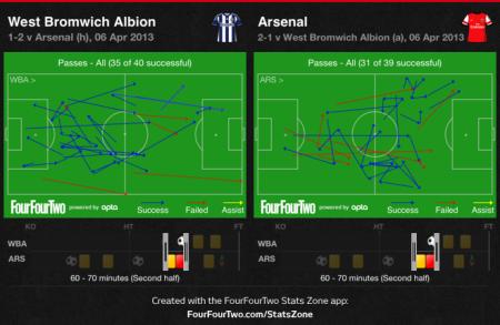 60-70 min all passes comparison