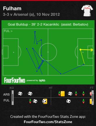 Kacaniklic goal Arsenal 3 3 Fulham
