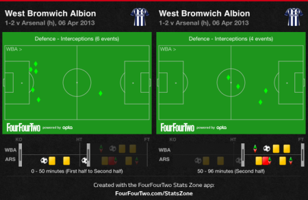 West Brom interceptions pre 50 and post 50