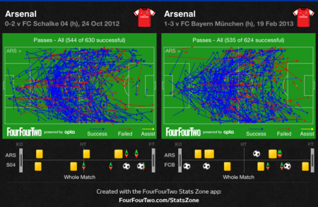 Arsenal vs Schalke and Bayern