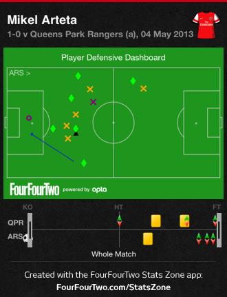 Arteta Defensive Dashboard