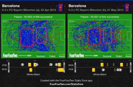 Barcelona passes against Bayern home and away