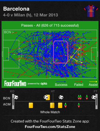 Barcelona passes against Milan