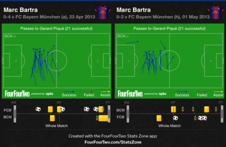 Bartra to Pique against Bayern home and away