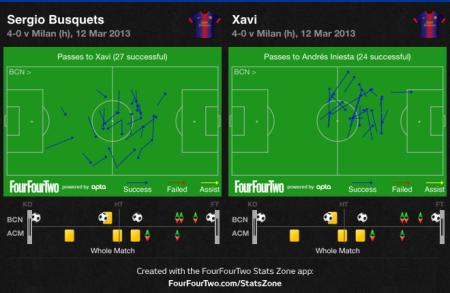 Busquets to Xavi and Xavi to Iniesta against Milan
