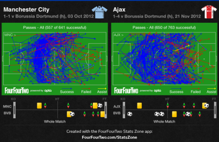 Dortmund against City and Ajax