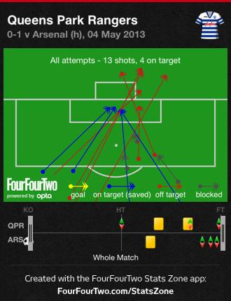 QPR All Attempts