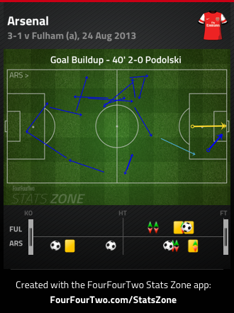 Build up to Podolski's first