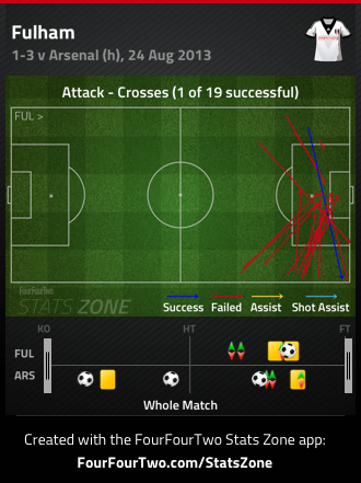 Fulham crosses