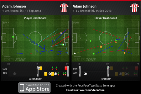 Adam Johnson first half v second half