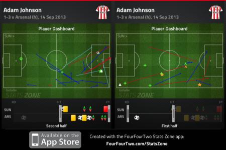 Adam Johnson first half v second half