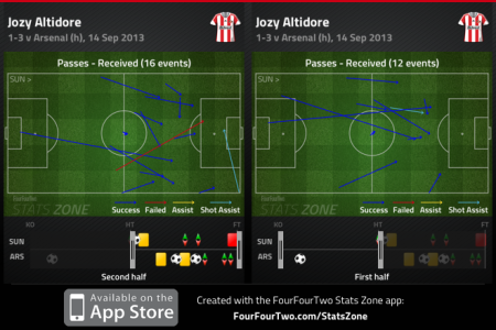 Altidore passes received