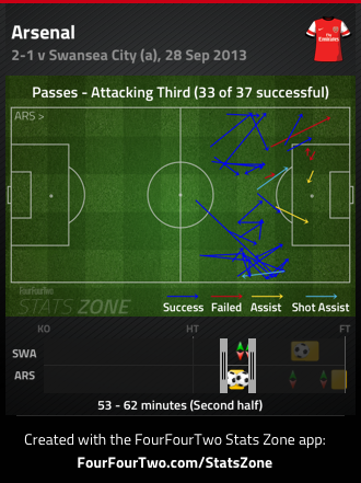 Arsenal FT passes 53 to 62