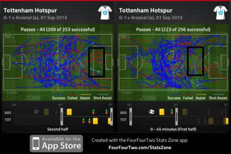 Spurs passes first and second half