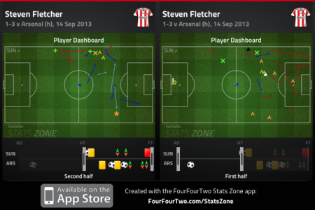 Steven Fletcher first half v second half