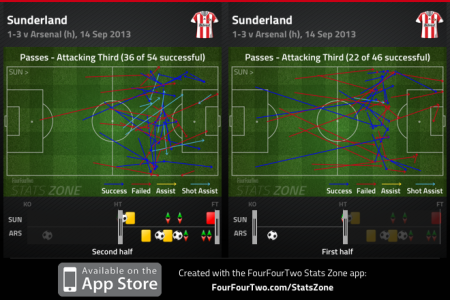 Sunderlands passes into the attacking third