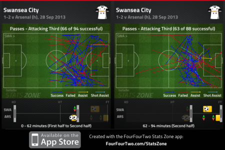 Swansea FT passes comparison