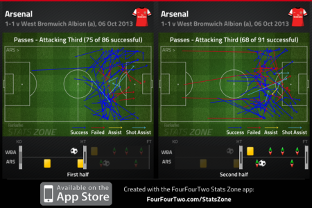 Arsenal FT passes comparison by half
