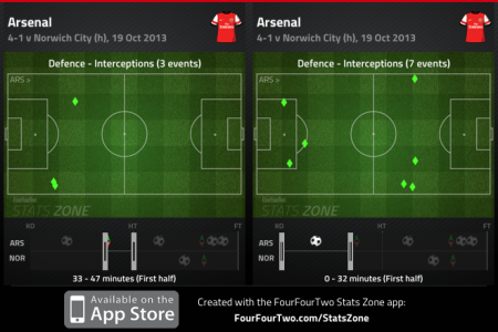 Arsenal interceptions first half
