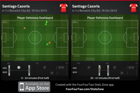 Cazorla first half defensive work