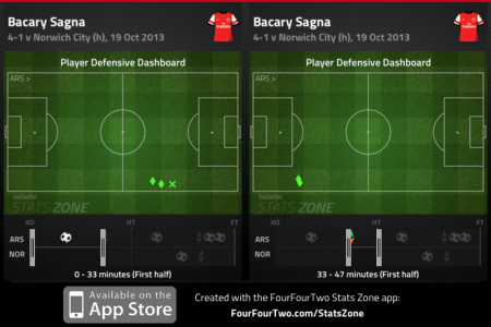Sagna first half defensive work