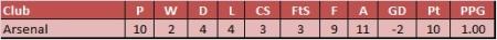 Arsenal vs top 7 in 2013