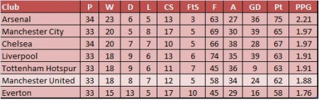 Premier League 2013 Table