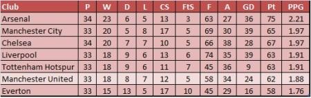 Premier League 2013 Table