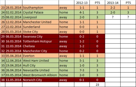 Arsenal last 16 games