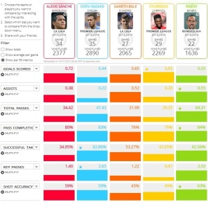 Sanchez Stats Comparison