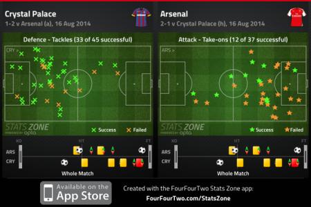 Arsenal Take-ons