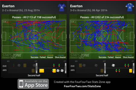 Everton 2n Halves Compared
